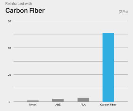 Carbon fiber flexural stiffness