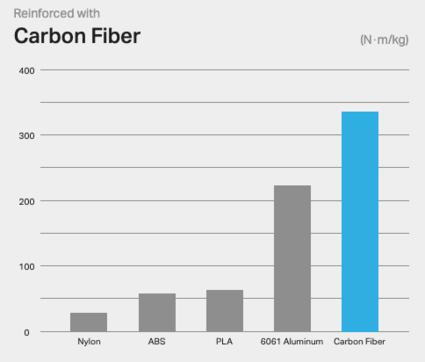 Carbon fiber strength-to-weight ratio