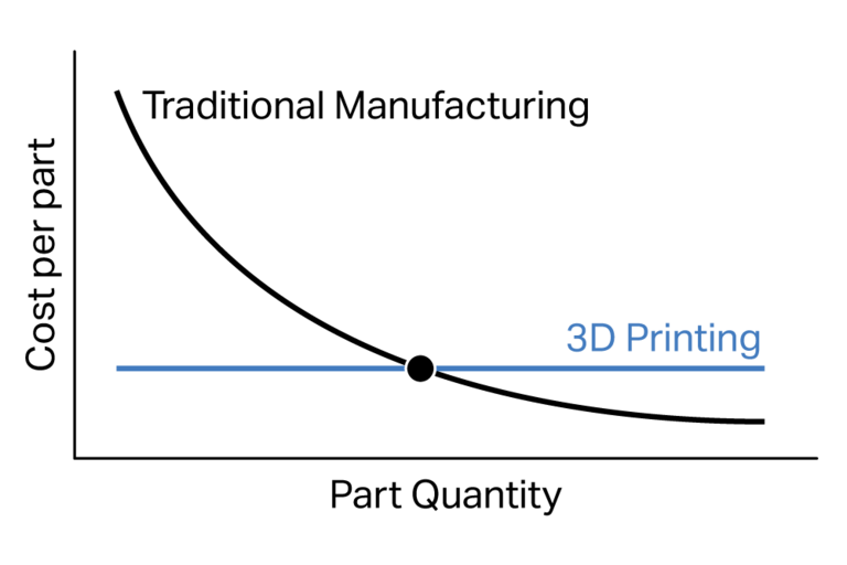 Graph showing the intersection of 3D printing, part quantity, and cost per part