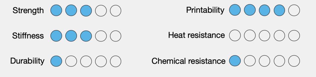when comparing pla vs abs vs nylon, pla falls short in heat resistance