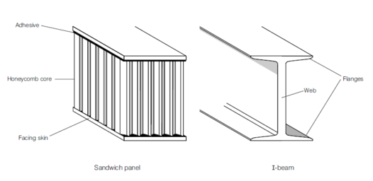 Beams are usually reinforced on the top and bottom for flexural strength.