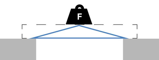 a simple way to show beam bending
