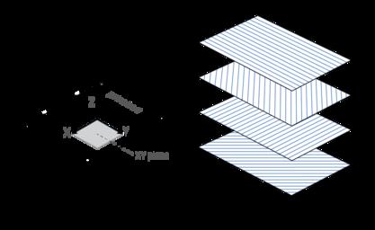 Anisotropy affects most 3D printers, including fiber reinforced ones.