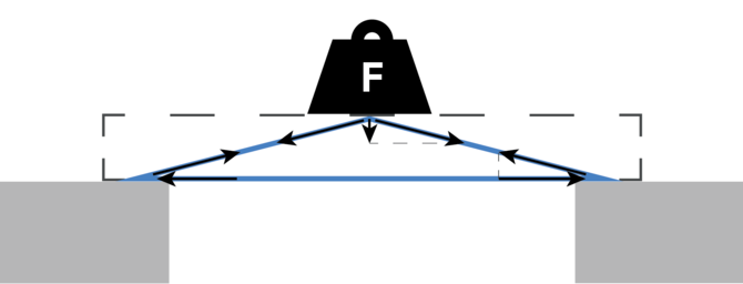 beam bending theory in triangles