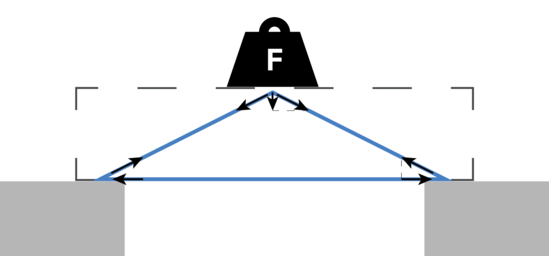 A larger beam decreases the forces on the extremes