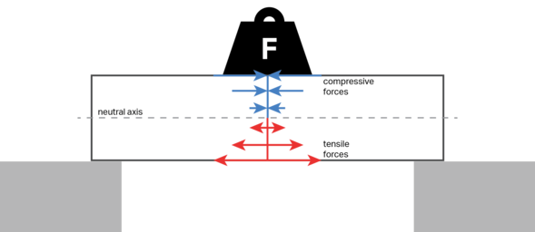 beam bending force diagram