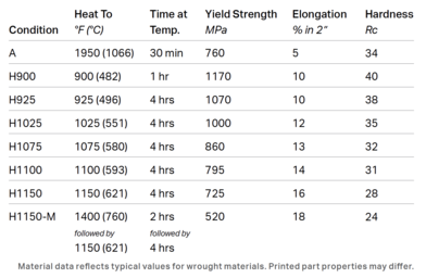 Heat treatment information for 17-4 stainless steel.