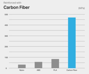 Carbon fiber flexural strength