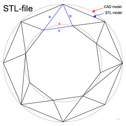 An Intro to STL Files