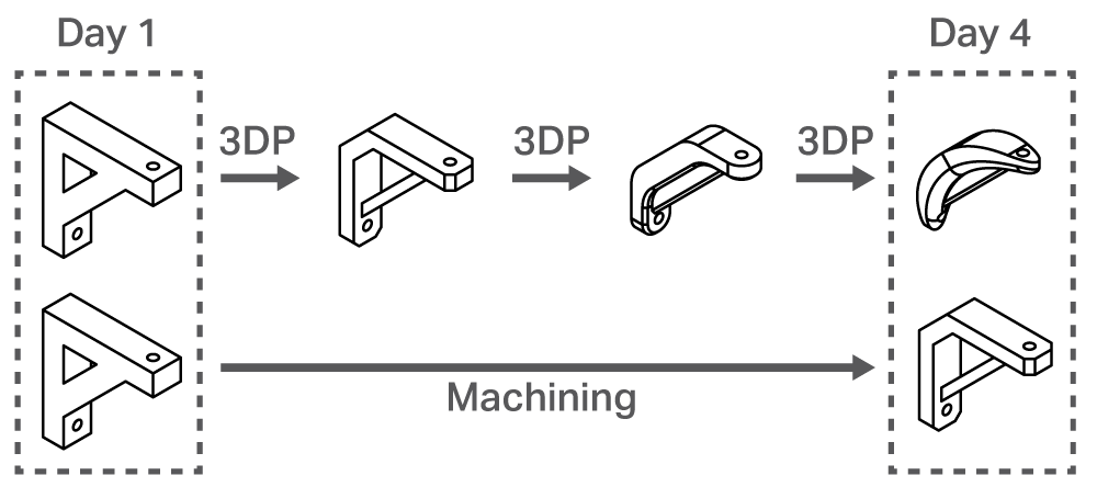 Flow chart of four- day 3D printing prototyping cycle