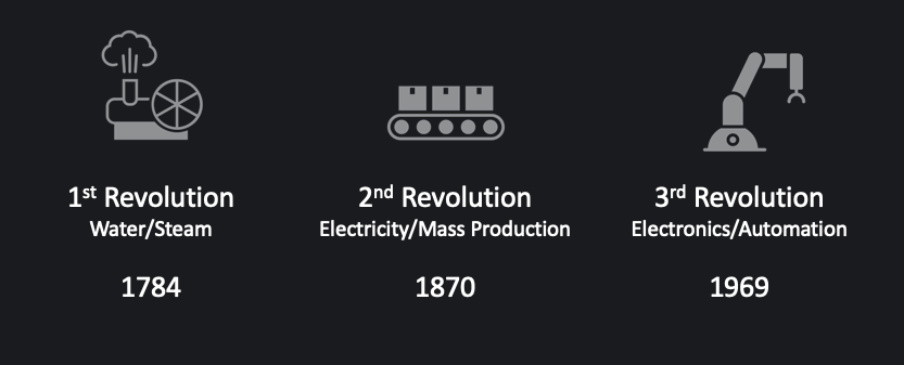 Diagram of the first three industrial revolutions